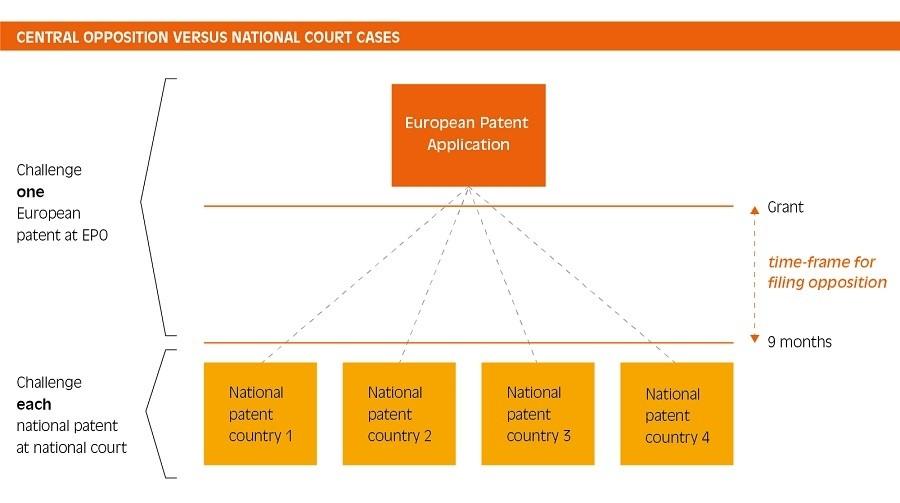 Invalidating a european patent
